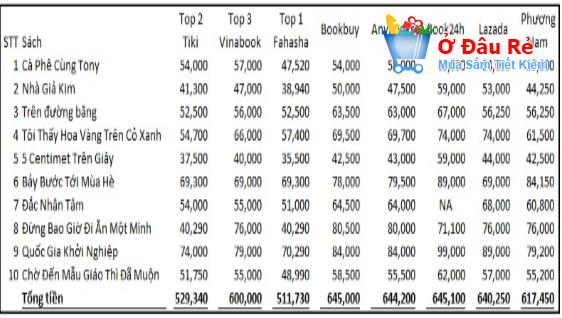 Bảng so sánh giá khi mua sách online